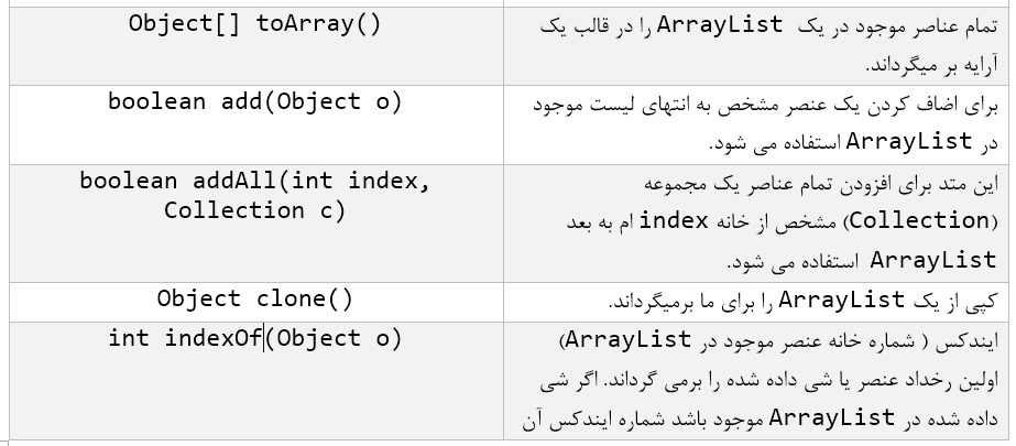 arraylist در جاوا