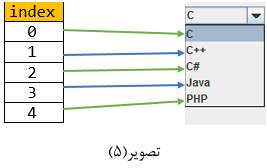 jcombobox in java